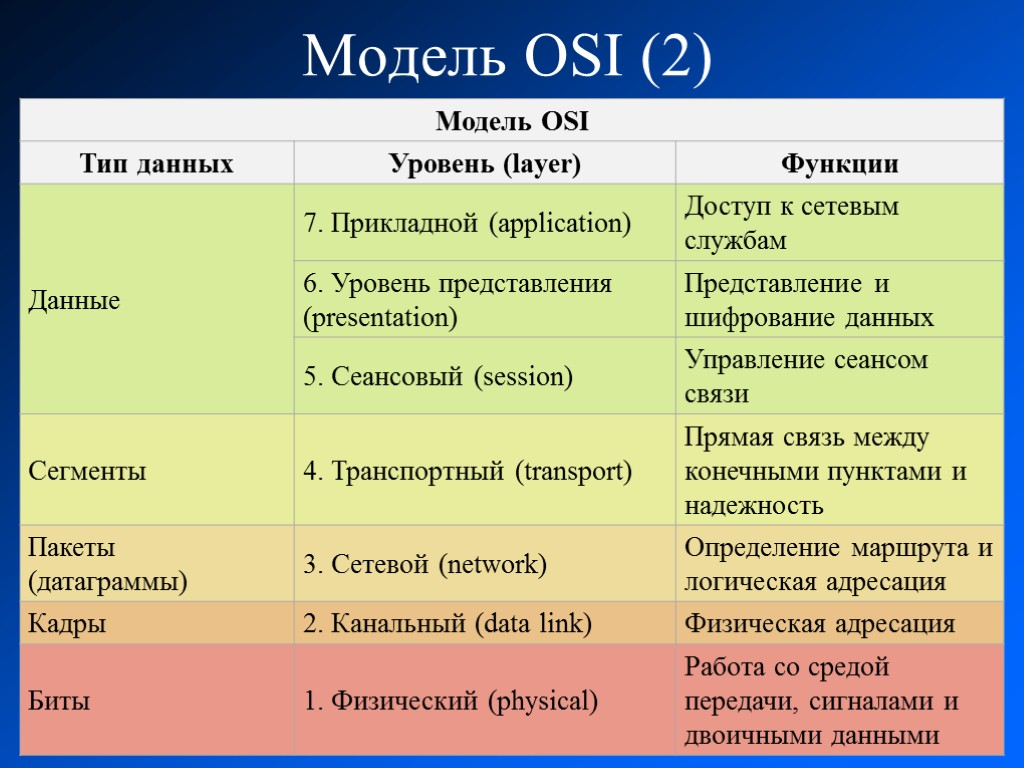 it240 osi model key terms table Appendix c  osi model key terms table  use the table to define the key terms related to the osi model describe the functions of any hardware connectivity devices and tools listed.