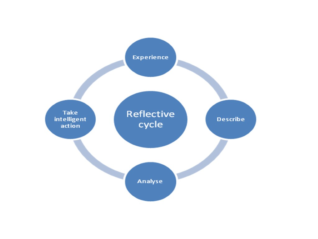 a career management reflective report A short video explaining how to write reflectively what to write about, what to avoid writing about and the benefits of reflective writing.