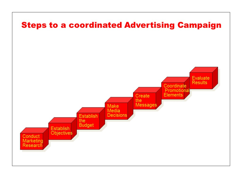 evaluating advertising campaigns If you need to evaluate new concepts for an advertising campaign, this tool will provide you with an effectiveness comparison using specific criteria &#160.