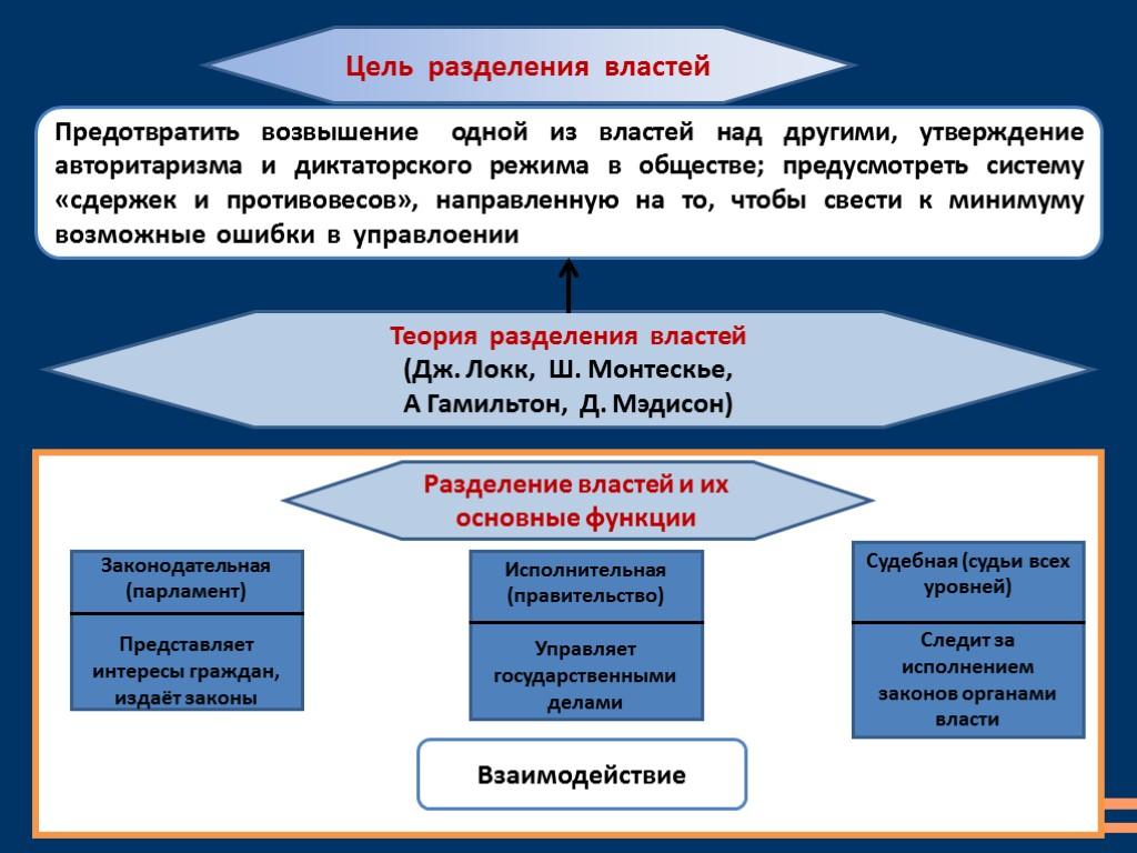 Схема разделения властей и их функции