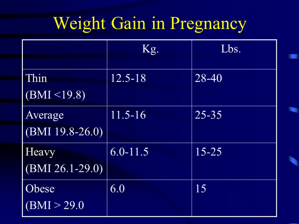 Physiological Changes in Pregnancy Grinkevich Tatiana Miletievna is
