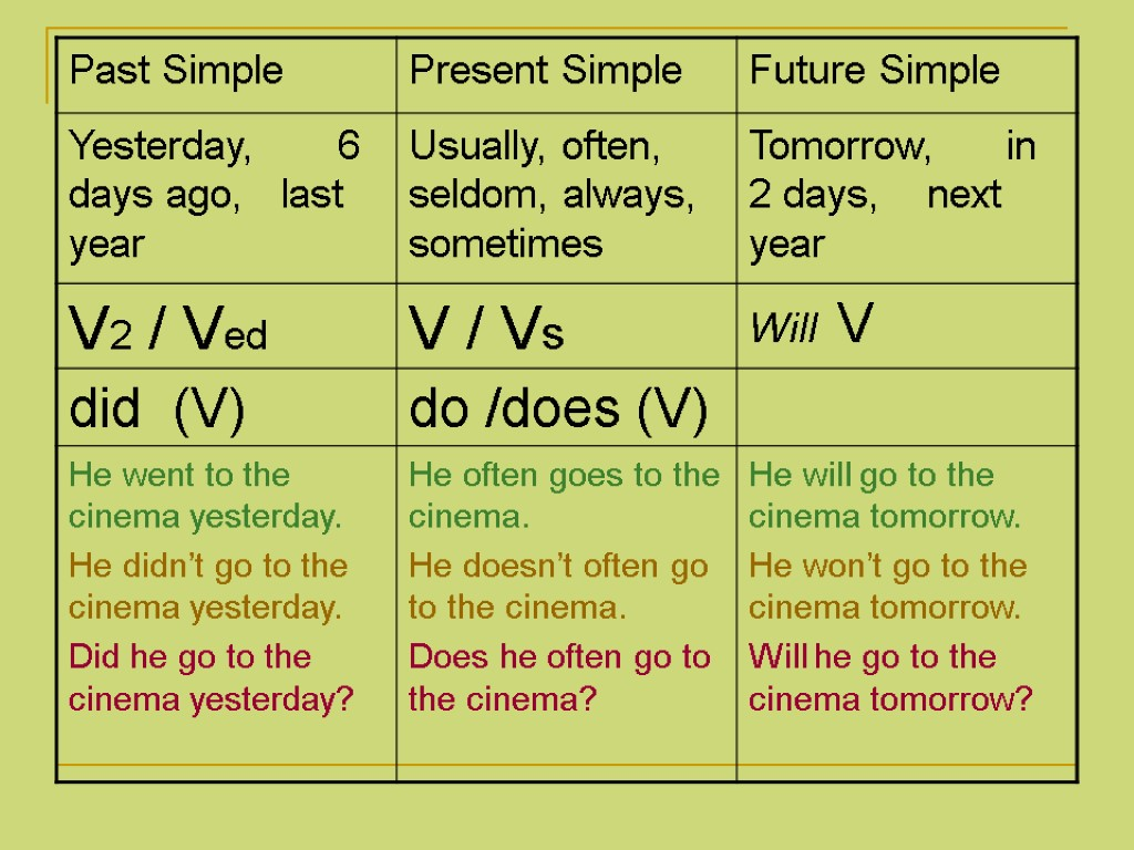 future simple or present simple