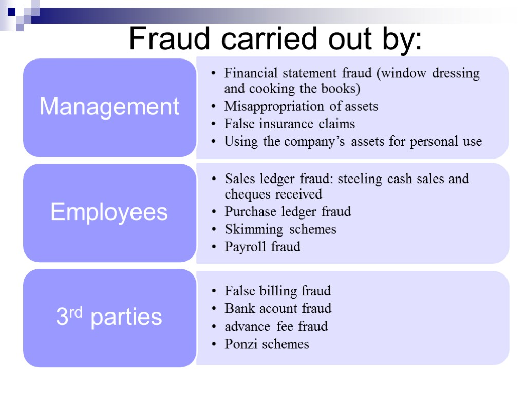 Fraud carried out by: