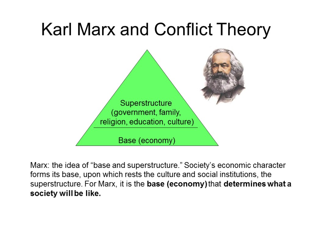 an analysis of karl marxs theories and ideas of socialism