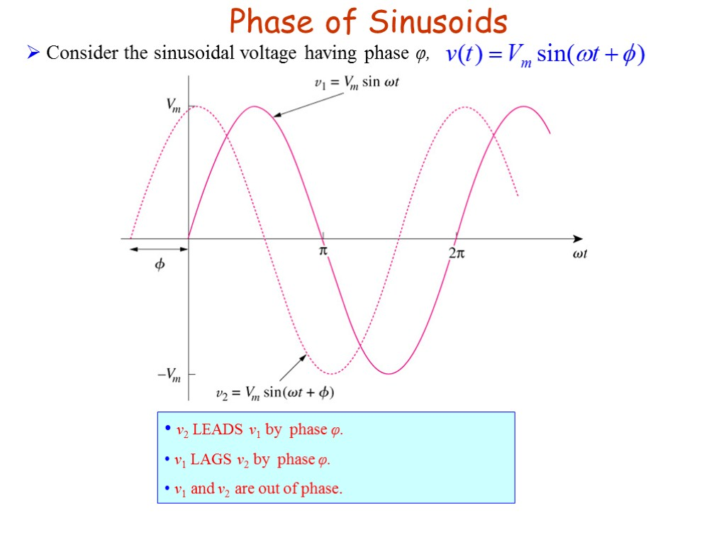 Foundation Of Electrical Engineering 2 Egr 213 Sinusoids Phasor Diagram A Sinusoidal Waveform Phase Consider The Voltage Having V2 Leads V1 By