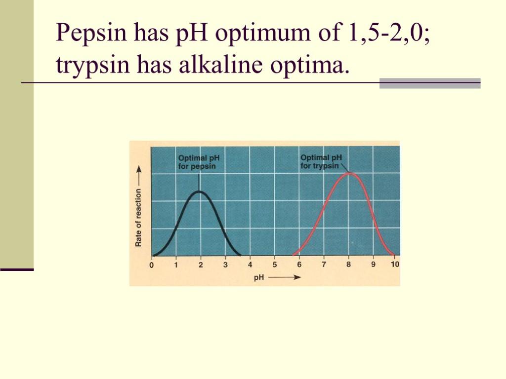 trypsin optimum ph