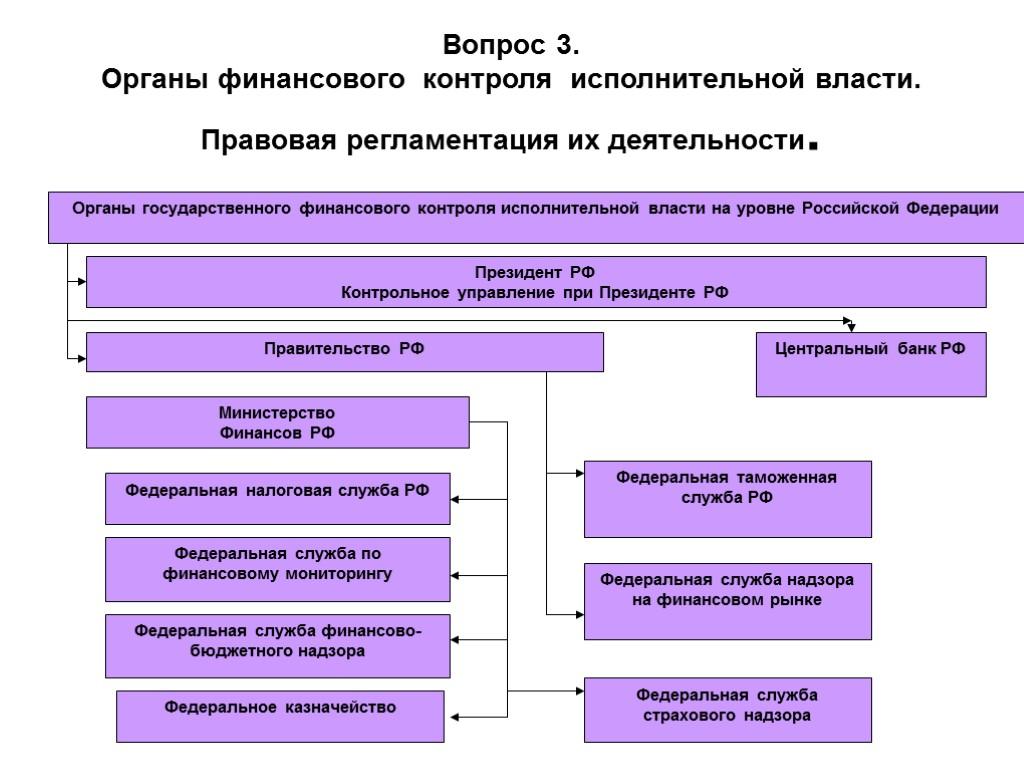 Государственные органы осуществляющие финансовую деятельность схема