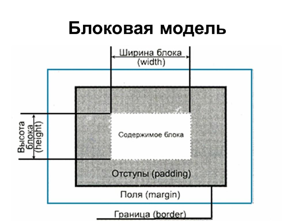 Как сделать блоки в сыы
