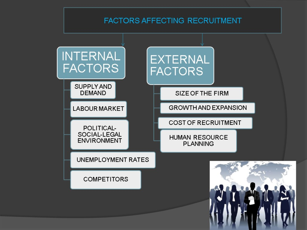 internal factors that affect recruitment There can be various internal and external factors which affect the recruitment process internal factors - the factors which are under the control of organization are called internal factors.