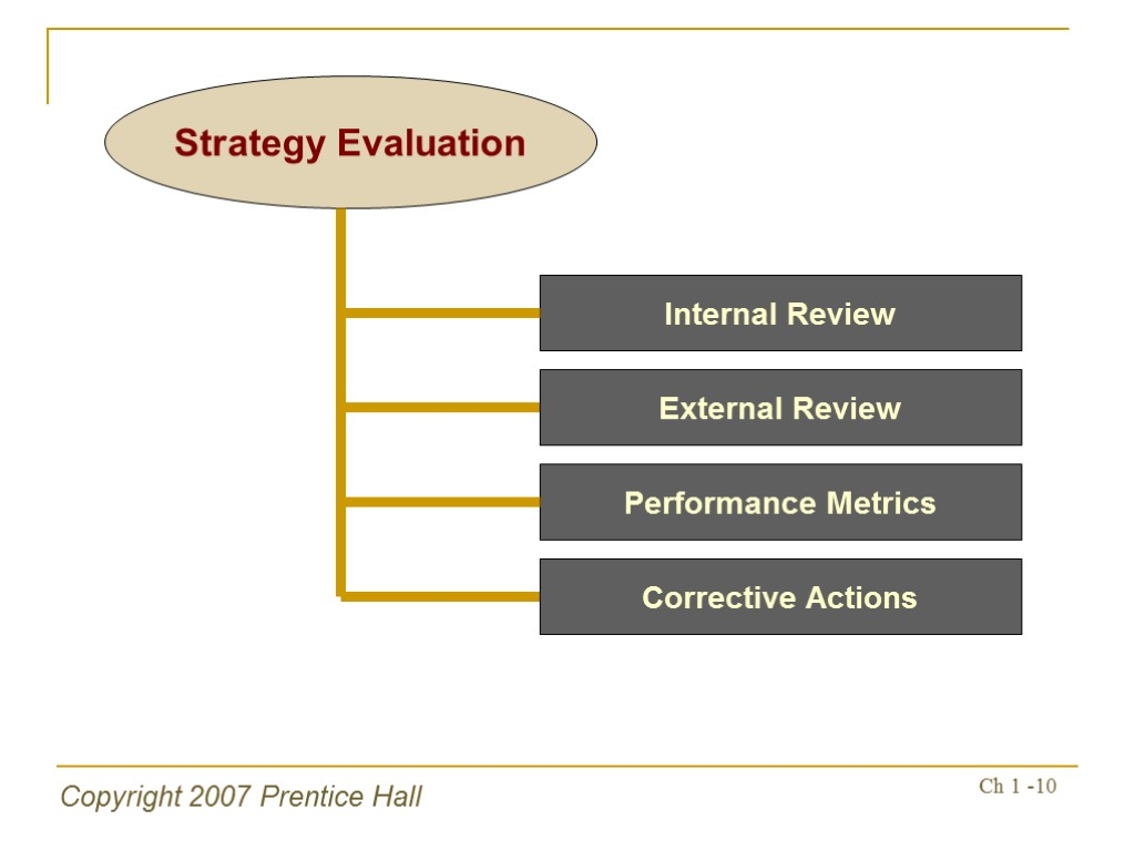 a review of the internal performance