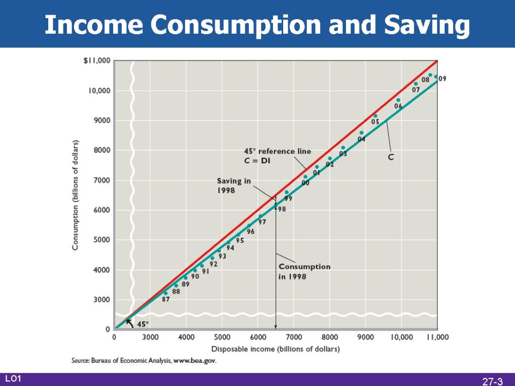 eco 372 consumer income Read this essay on consumer income, interest rates, aggregate demand aggregate demand and supply consumer income in the eco/372.