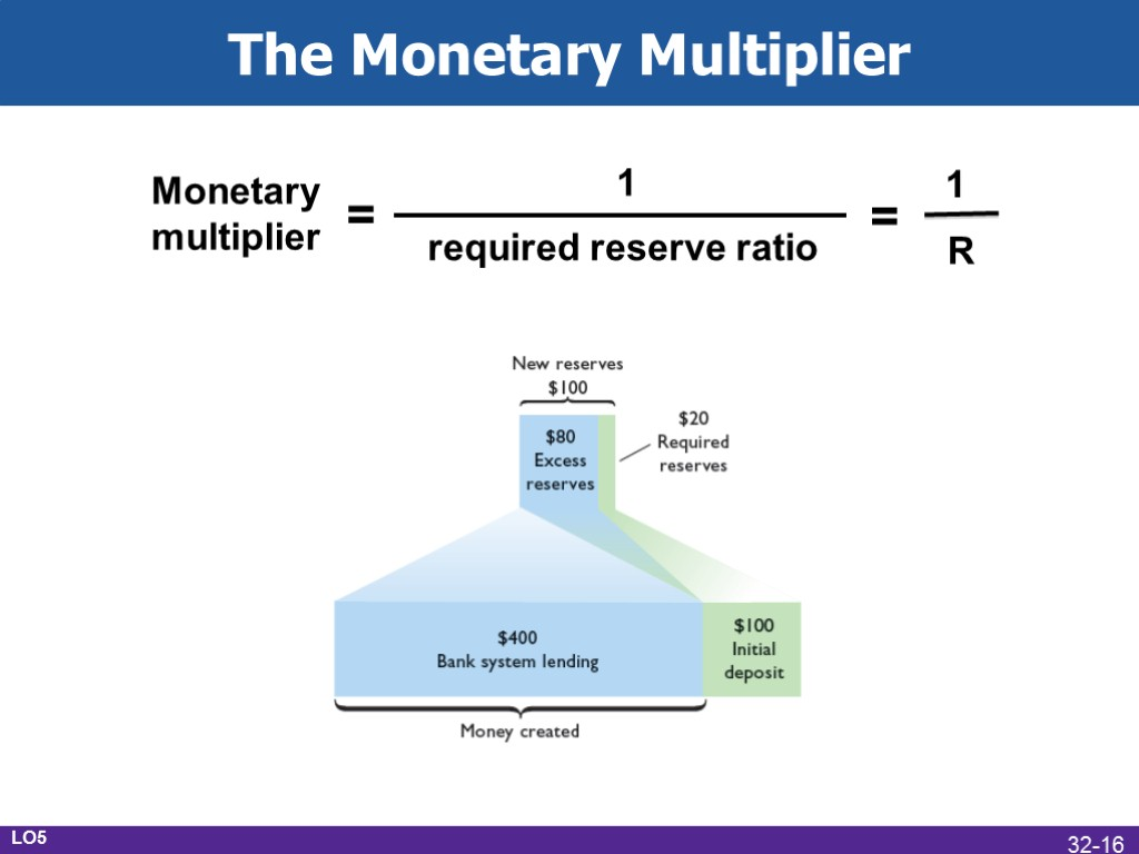 """money multiplier essay The bank of england paper explains why the """"money multiplier theory"""" does not offer an accurate description of how the bank of england directs the money creation process today what the bank, graeber and keen understand the """"money multiplier theory"""" to be, i come to in a minute."""