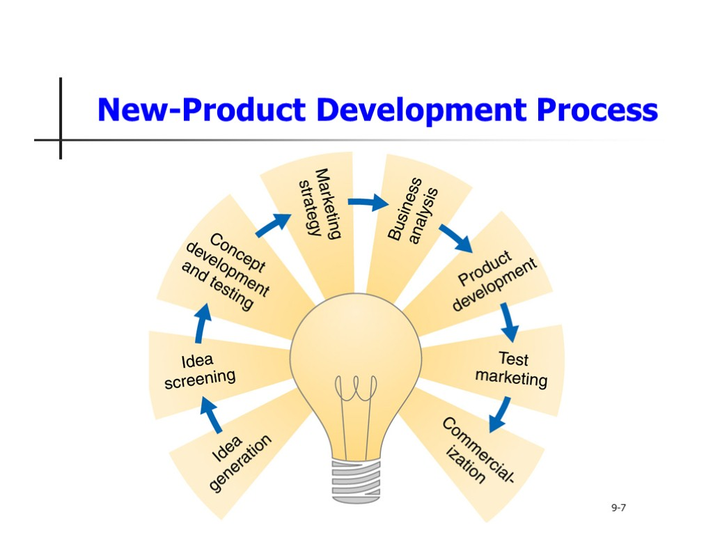 new watch product development process 10 6product development  up to now, the product has existed only as a word description, a drawing  the company will now determine whether the such huge investment is necessary as new products are the only means of survival of a firm  product development process include  idea.