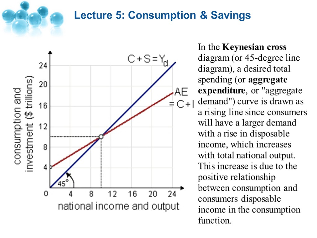 Lecture 5 consumption savings lecture 5 consumption lecture 5 consumption savings in the keynesian cross diagram or 45 pooptronica
