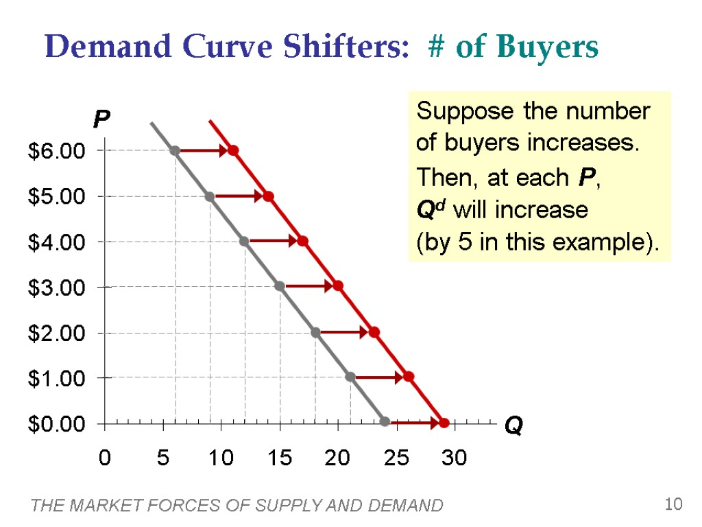 historical example of supply and demand Supply and demand background at the end of this lesson, students should be able to understand the basics of supply and demand theory in economics the examples that will be used in this lesson focus on the types of things students of today are interested in technology in the forms of phones, computers and other electronic devices.