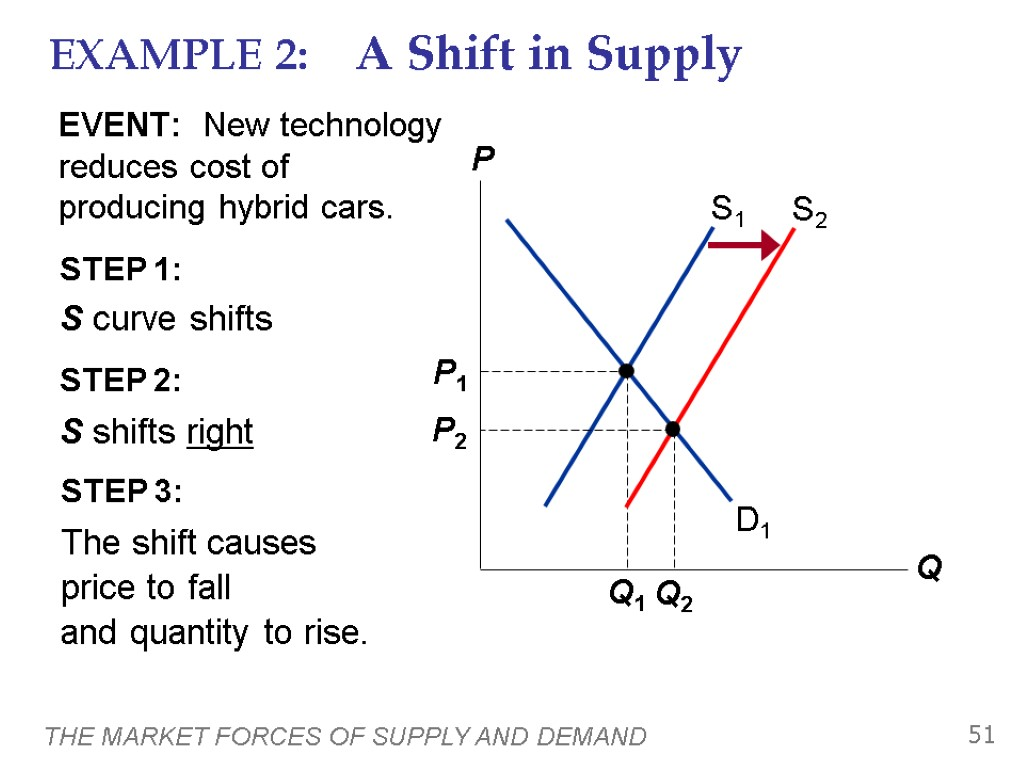 a discussion on the causes for shifts in supply and demand