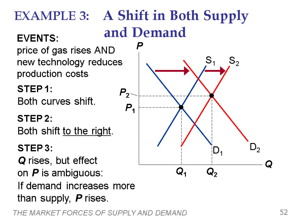 jobs prices and supply and demand essay Supply and price supply is the amount of goods or service you provide at different prices you're willing to supply more of your items when you can sell them at a higher price than at a lower price.