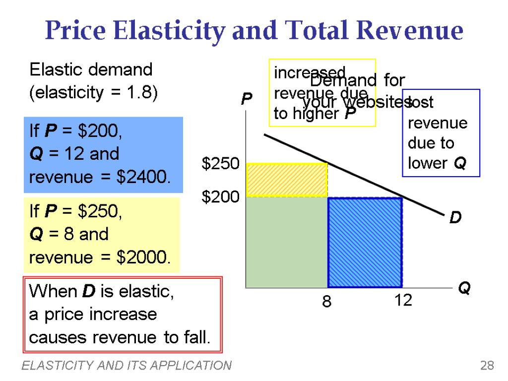 how will bmw use price elasticity to increase revenue