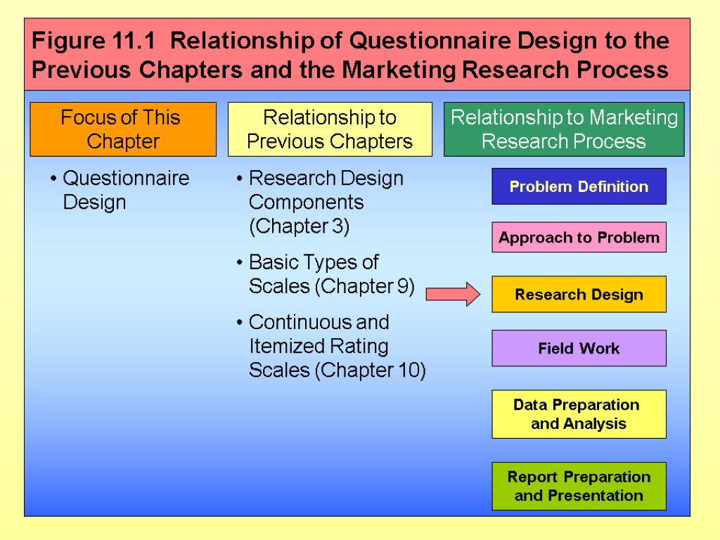 Focus of This Chapter Relationship to Previous Chapters Relationship to Marketing Research Process Questionnaire