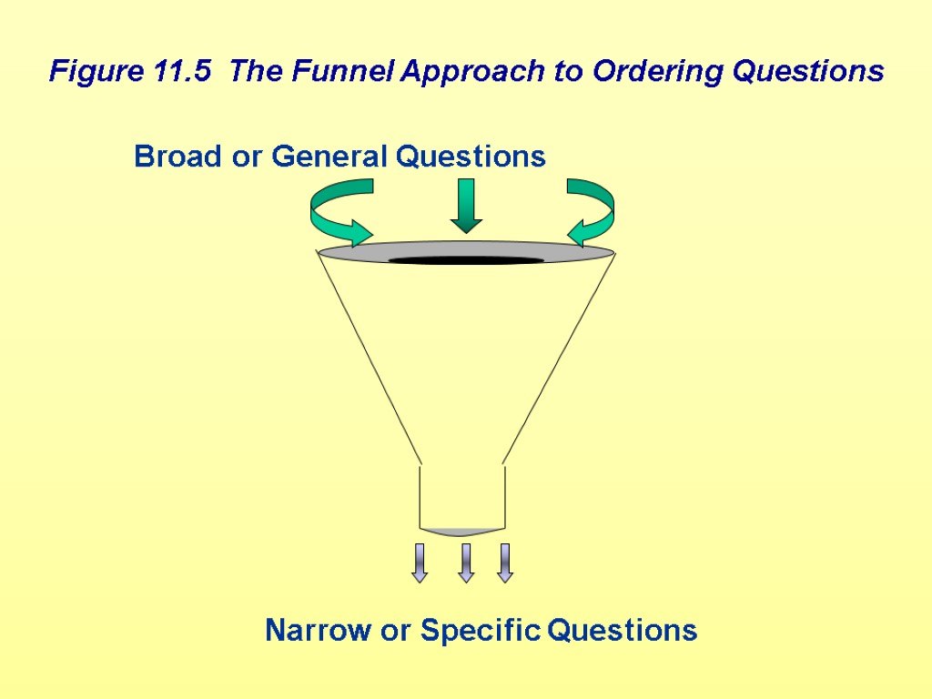 Figure 11.5 The Funnel Approach to Ordering Questions Figure 11.5 The Funnel Approach to