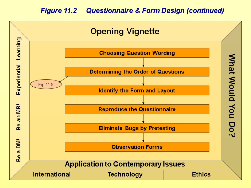 Choosing Question Wording Determining the Order of Questions Identify the Form and Layout Reproduce