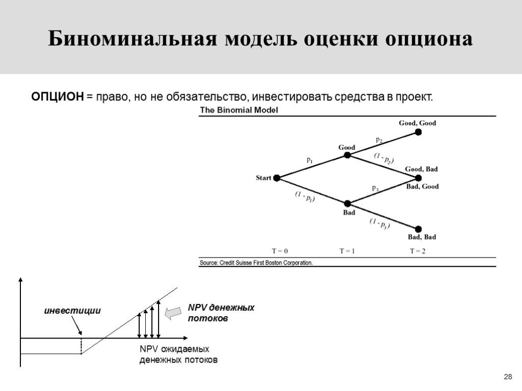 Модель Стоимости Опциона