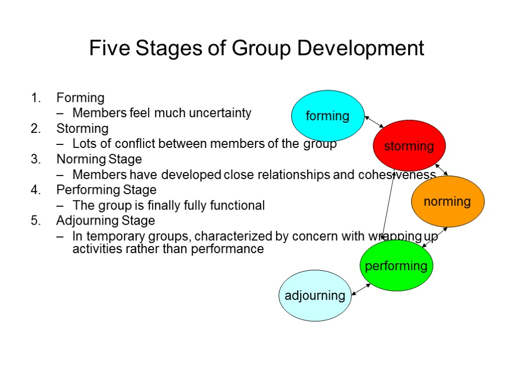 five stages of the program development Traditionally, the systems-development life cycle consisted of five stages that has now increased to seven phases increasing the number of steps helped systems.