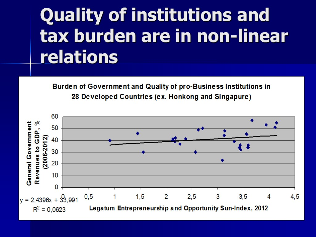 Quality of institutions and tax burden are in non-linear relations