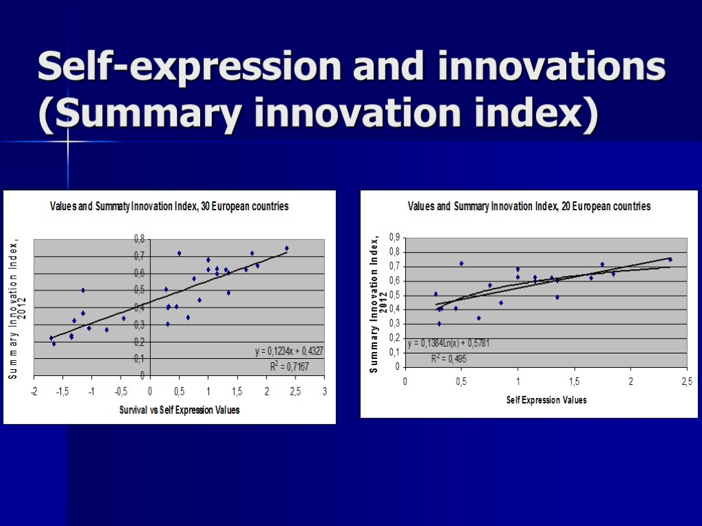 Self-expression and innovations (Summary innovation index)