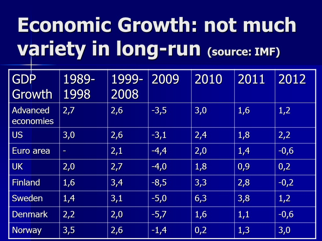 Economic Growth: not much variety in long-run (source: IMF)