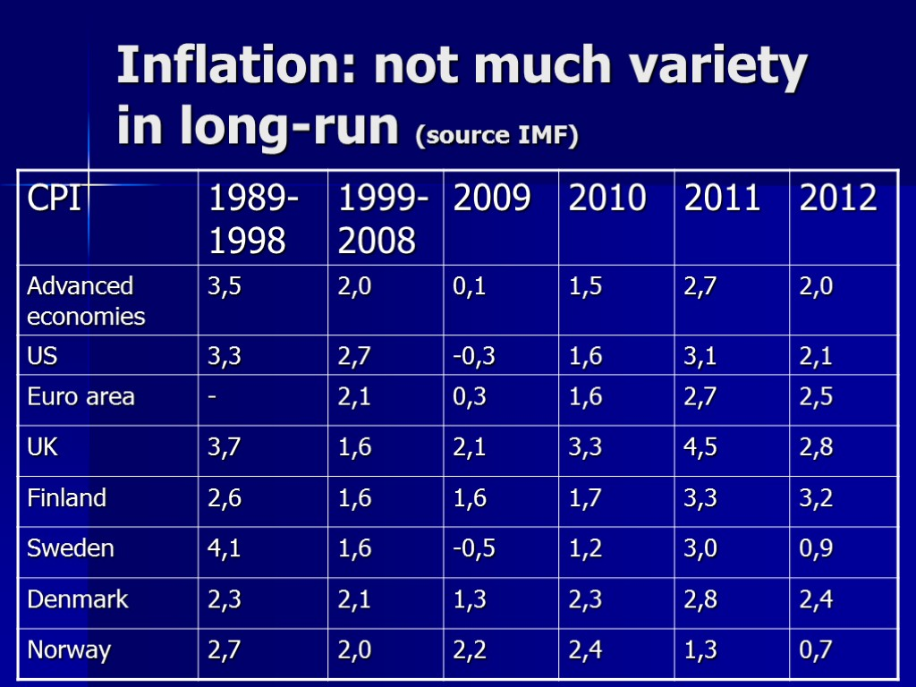 Inflation: not much variety in long-run (source IMF)