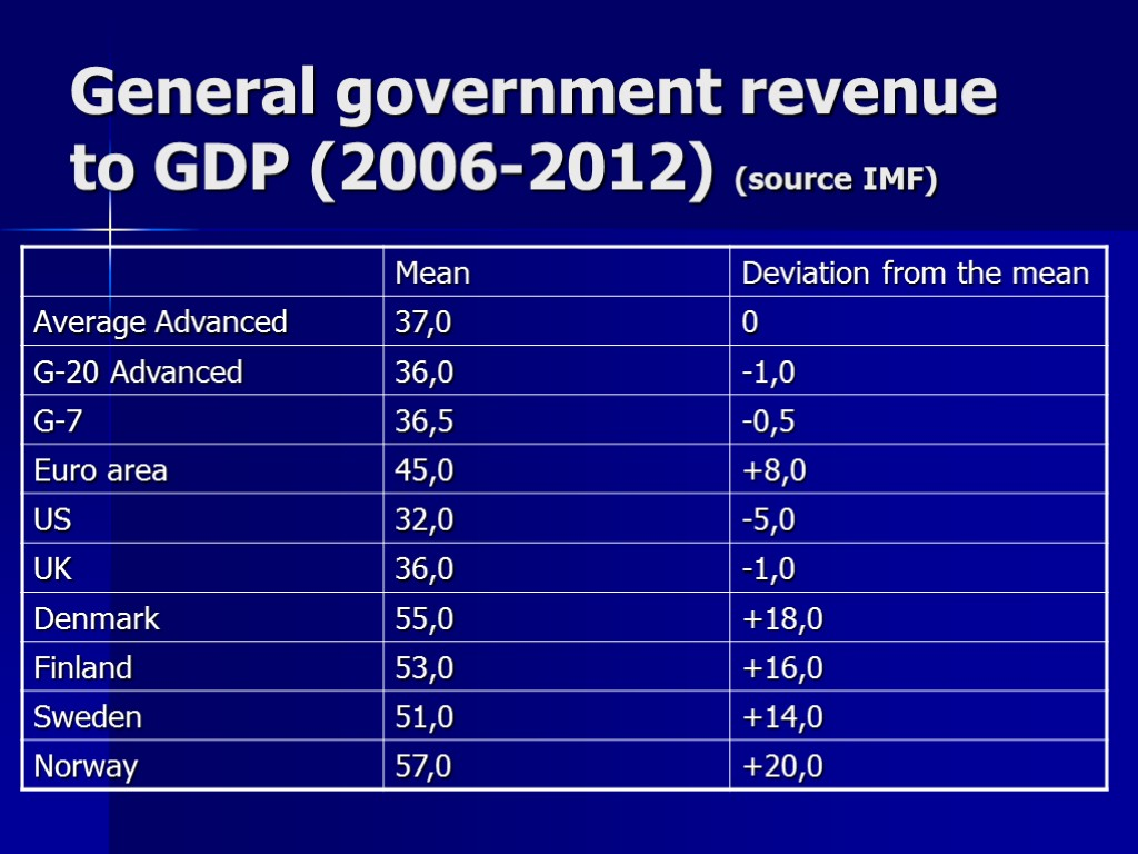 General government revenue to GDP (2006-2012) (source IMF)