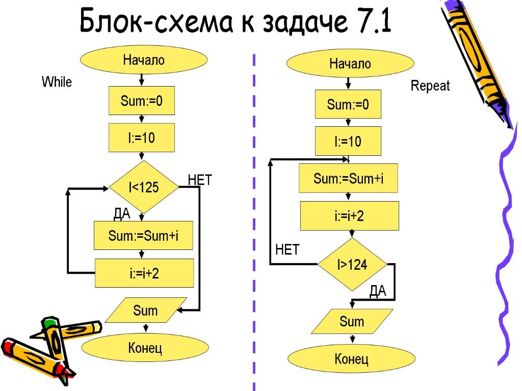Задачи на алгоритмы в блок схемах