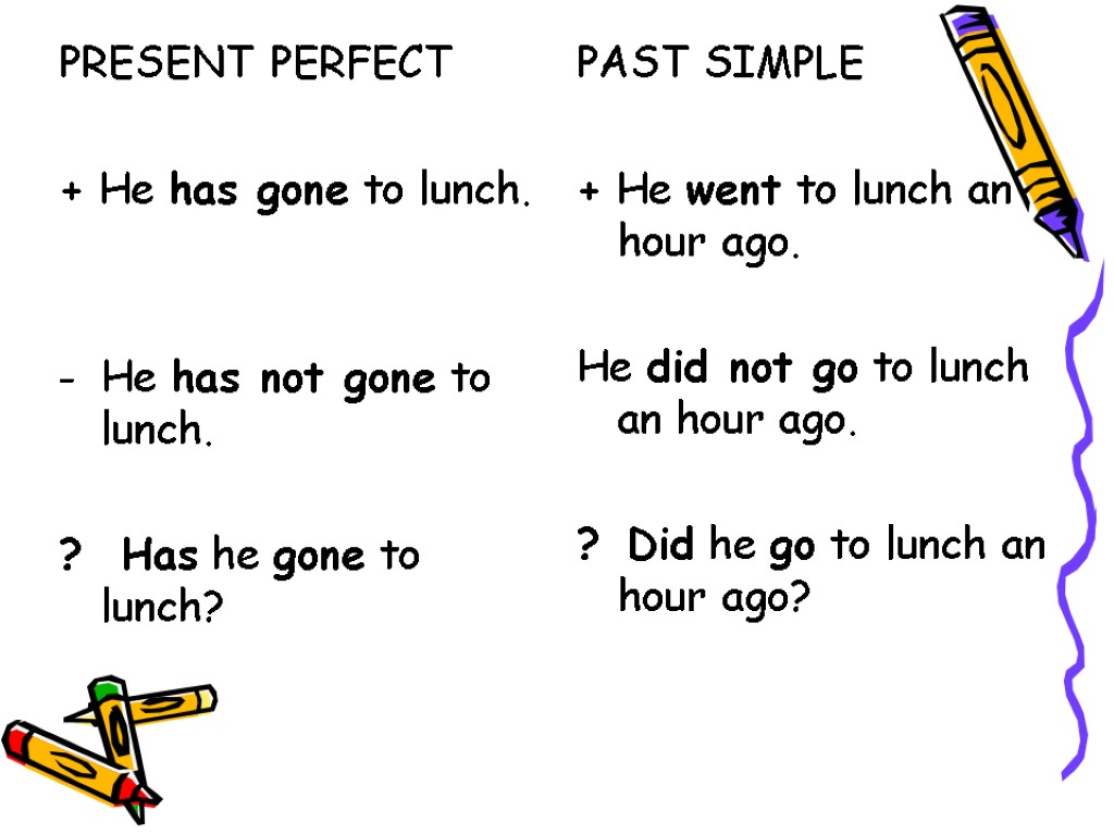 Present Perfect Simple English grammar