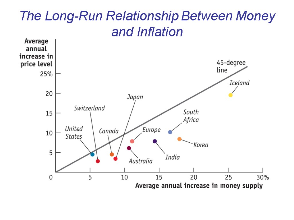 inflation money supply Inflation is a complex matter, and it is no wonder that central banks around the world dedicate full teams of economists to study it an example of this complexity is that an increase of money supply.