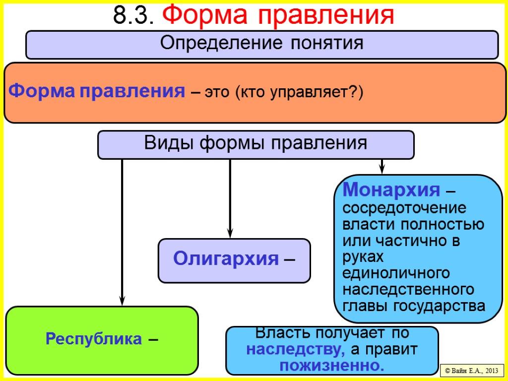 Понятие формы правления. понятие, признаки и виды монархии шпаргалка