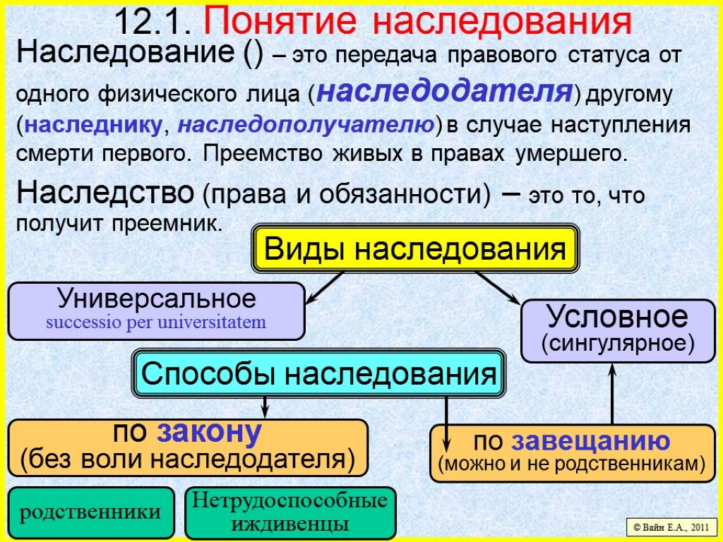 Основные Положения Наследственного Права Шпаргалка