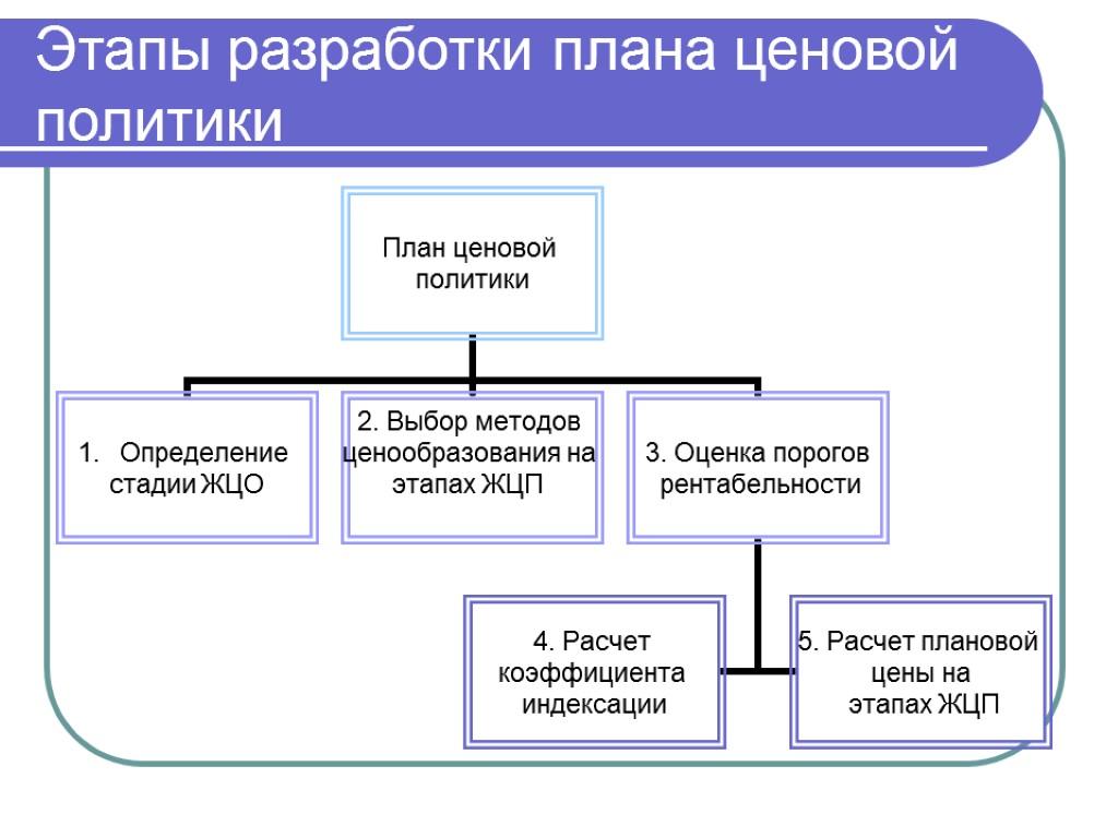 Схема разработки ценовой стратегии