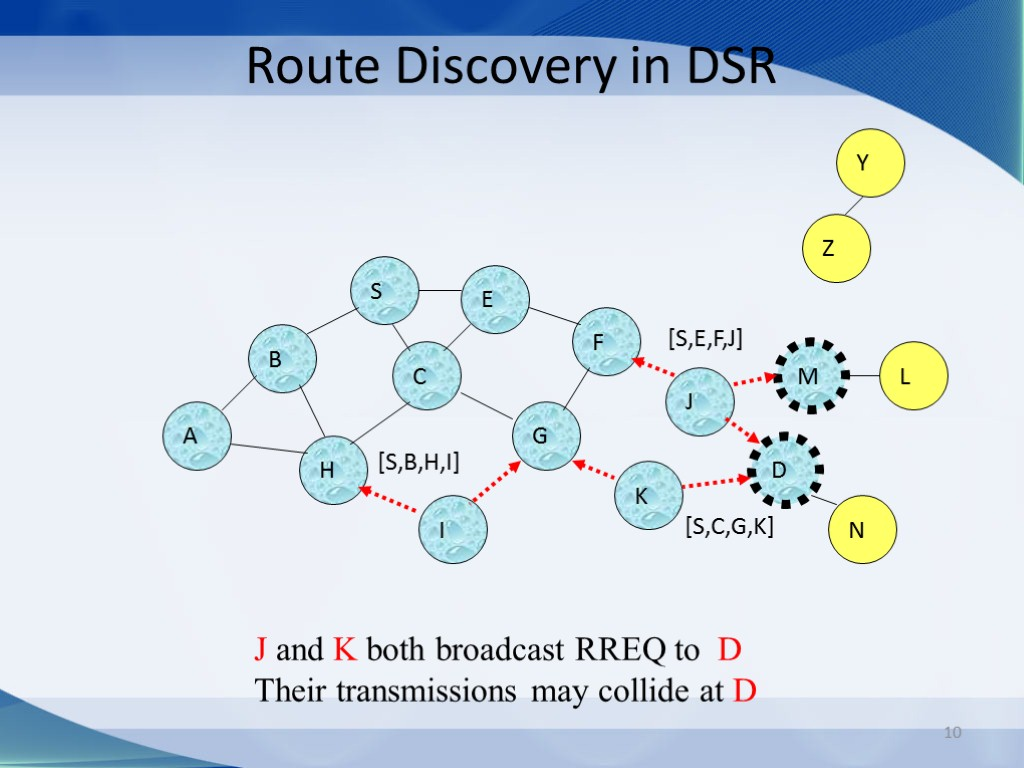 10 Route Discovery in DSR B A S E F H J D C