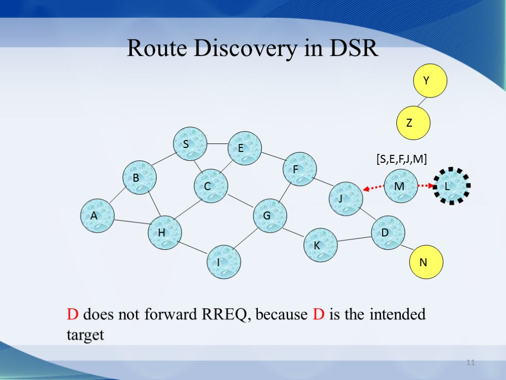 11 Route Discovery in DSR B A S E F H J D C