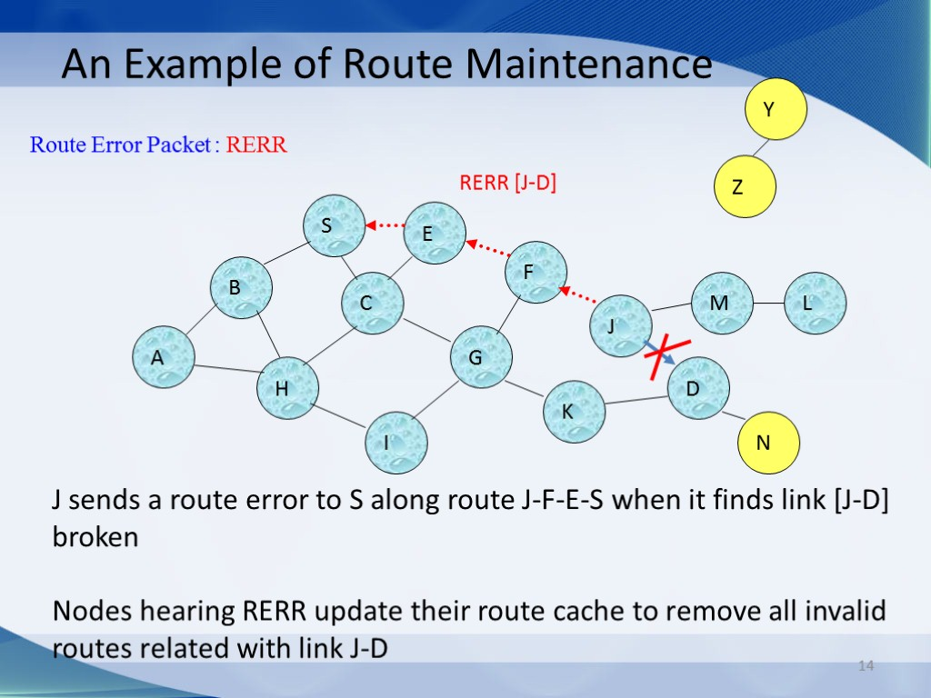 14 An Example of Route Maintenance J sends a route error to S along