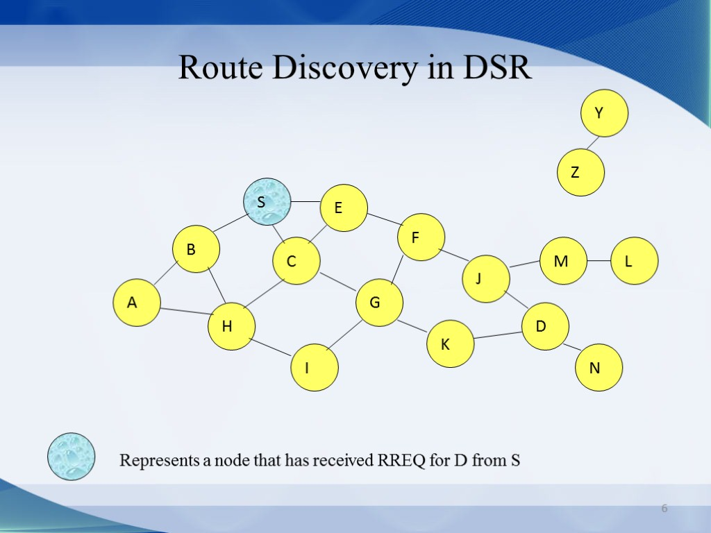 6 Route Discovery in DSR B A S E F H J D C