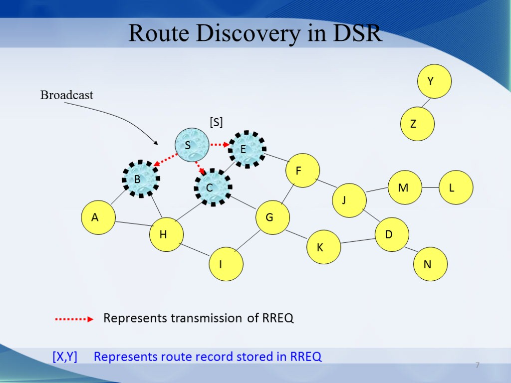 7 Route Discovery in DSR B A S E F H J D C