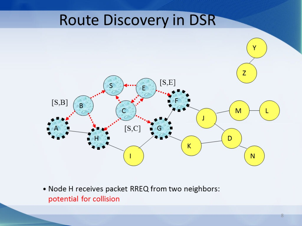 8 Route Discovery in DSR B A S E F H J D C