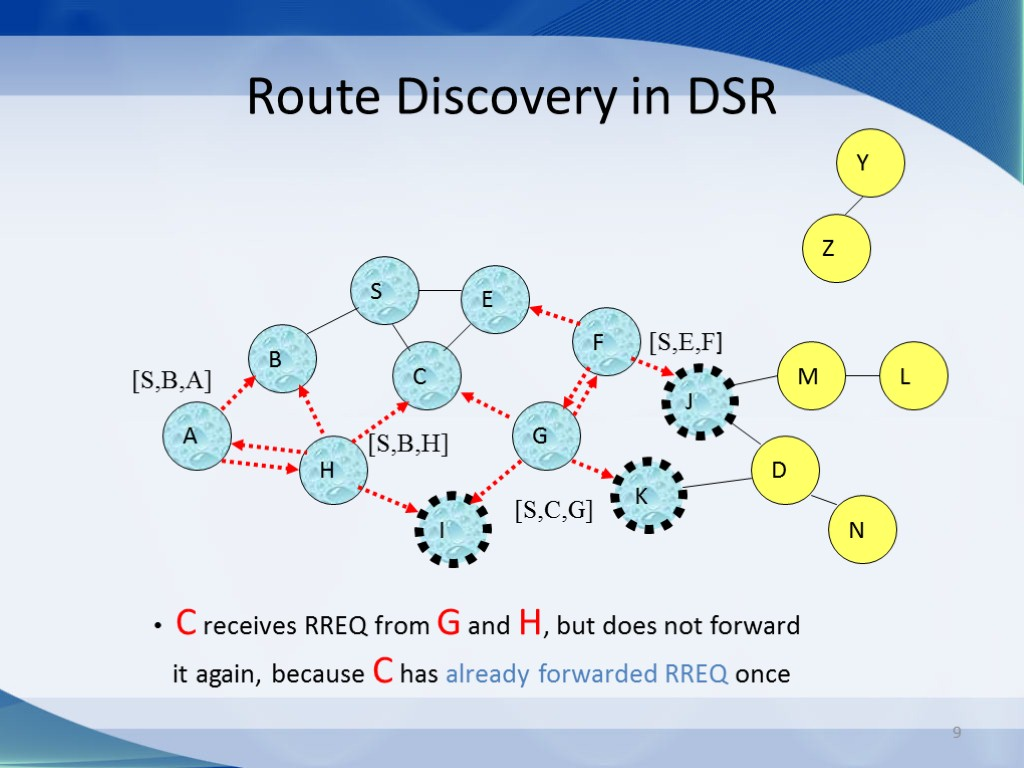 9 Route Discovery in DSR B A S E F H J D C