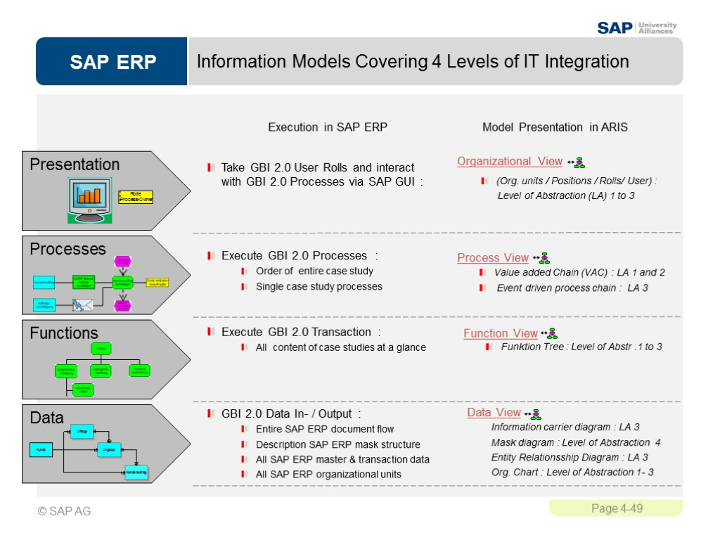 Sales And Distribution Sd Sap University Alliances Version 1 Block Diagram Information Models Covering 4 Levels Of It Integration Presentation Processes Data Take Gbi 20