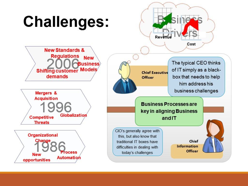 business challenges Business challenges in 2017 span some of the most fundamental aspects of running a company competition for talent has increased, and technology and data have continued to grow at a rapid pace.