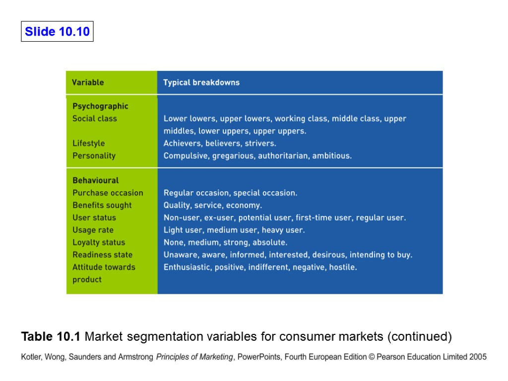 explain the four major segmentation variables for consumer markets Chapter7 testbank - free download as explain the four major segmenting variables for consumer markets geographic segmentation divides the market into different.
