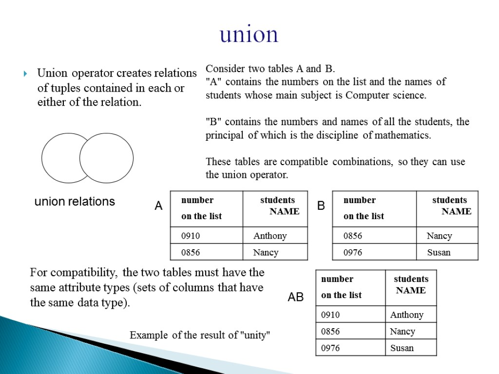 union Union operator creates relations of tuples contained in each or either of the