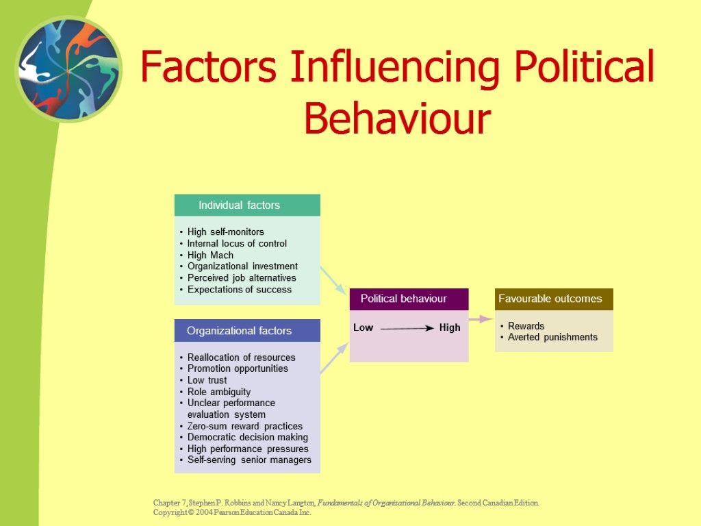 Factors Influencing Political Behaviour Individual factors • High self-monitors • Internal locus of control